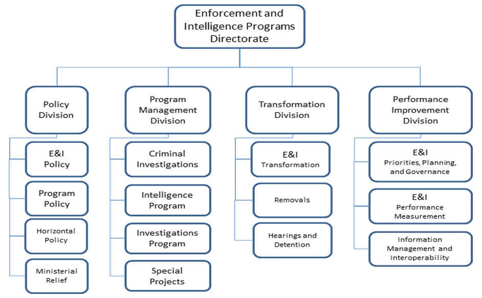 Archived Evaluation Of The Criminal Investigations Program