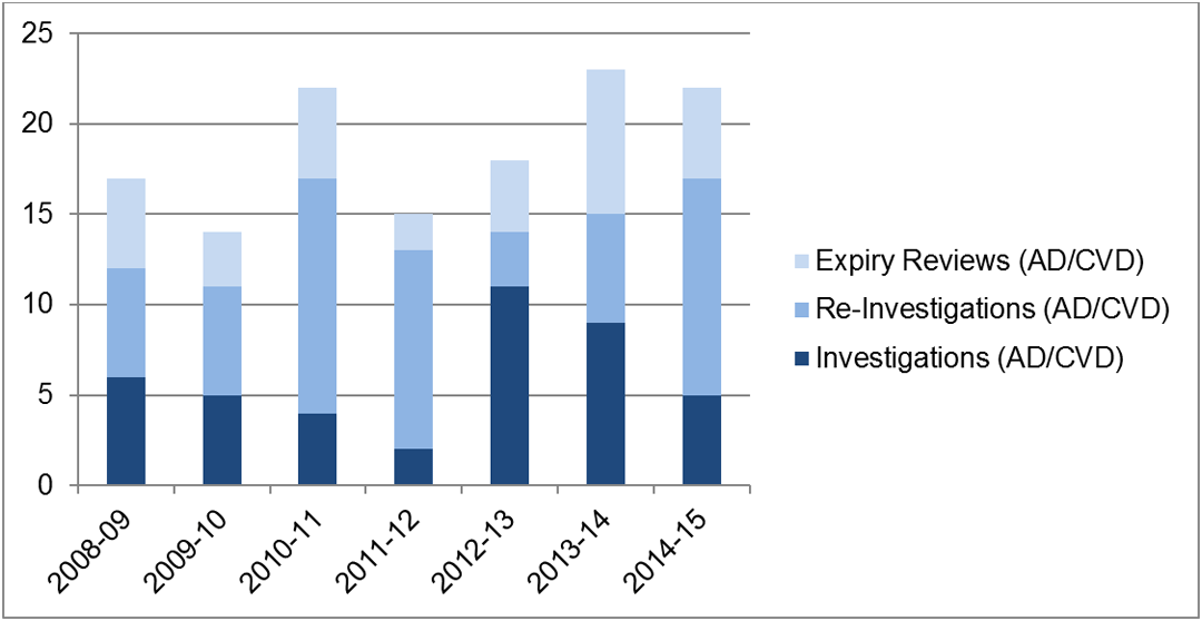 Cbsa Anti Dumping And Countervailing Program Evaluation Report