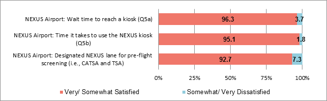 Evaluation of the Trusted Traveller Programs (Air, Land, Marine)