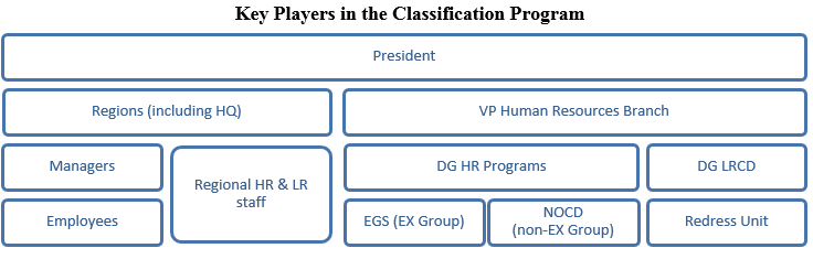 Key Players in the Classification Program
