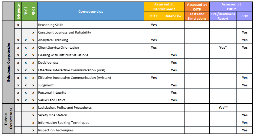 Evaluation of the Officer Induction Model