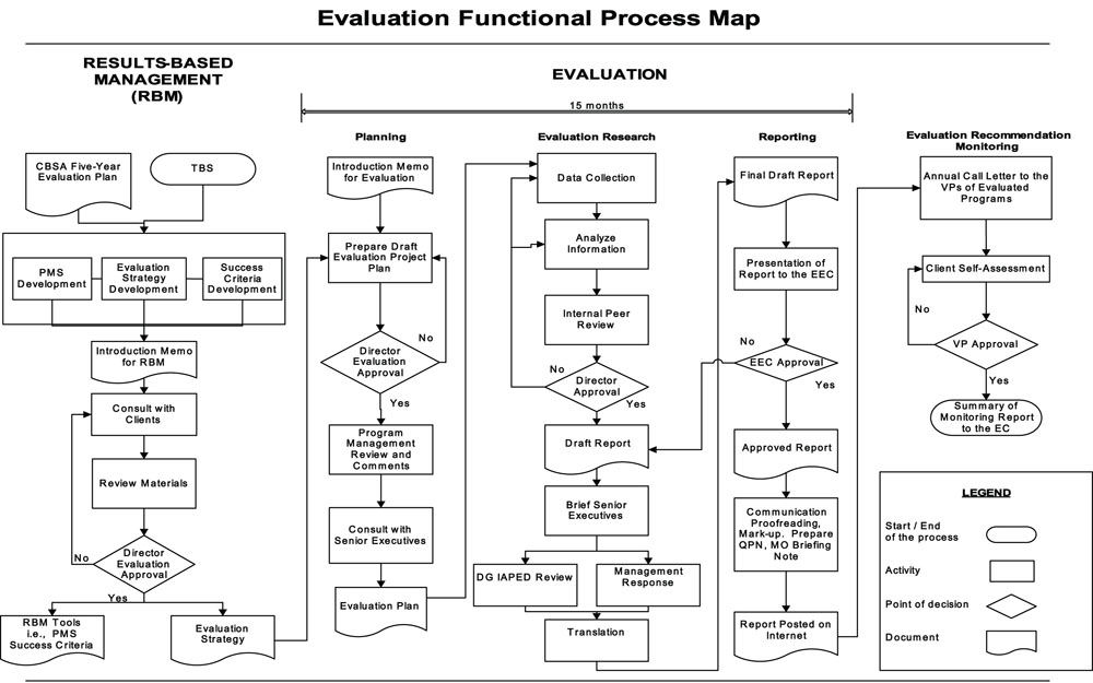 The following process map provides a graphical representation of the ...