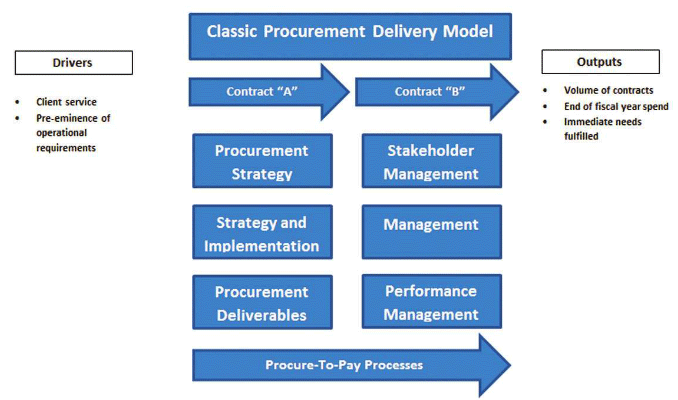 Embracing innovation and change transforming the procurement figure 1 the classic procurement delivery model stage 1 and ii or contract a and contract b malvernweather Gallery