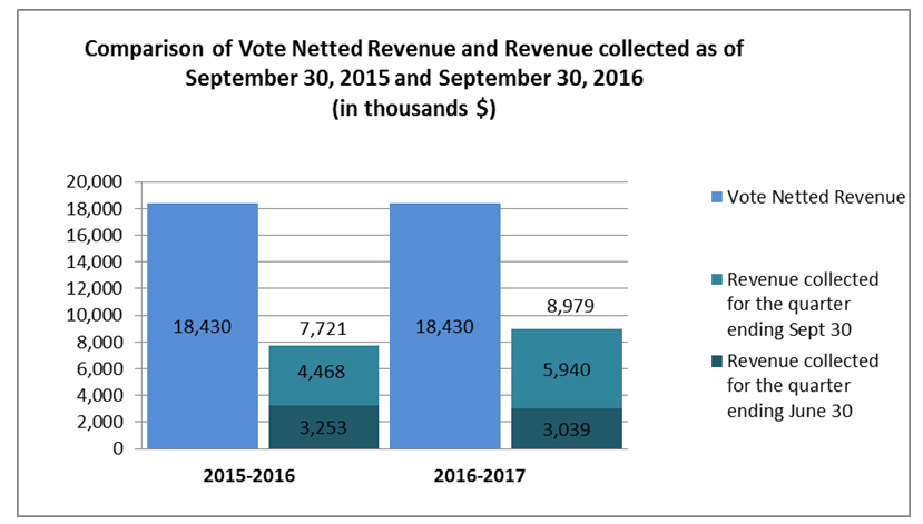 Graph 2: Comparison of Vote Netted Revenue and Revenue collected as of September 30, 2015 and September 30, 2016 (in thousands $)