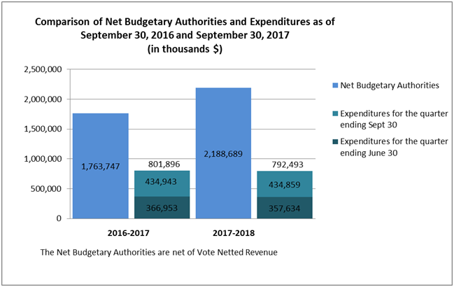 Comparison of Net Budgetary Authorities and Expenditures as of September 30, 2016 and September 30, 2017 (in thousands $)