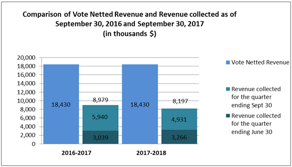 Comparison of Vote Netted Revenue and Revenue collected as of September 30, 2016 and September 30, 2017 (in thousands $)