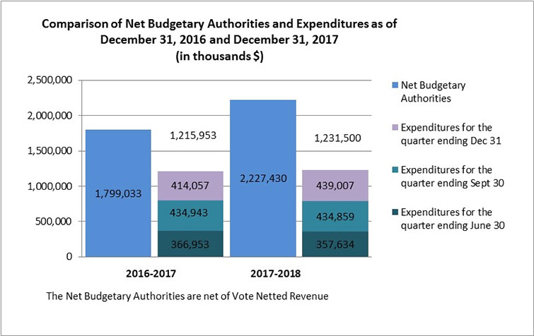 Comparison of Net Budgetary Authorities and Expenditures as of December 31, 2016 and December 31, 2017 (in thousands $)