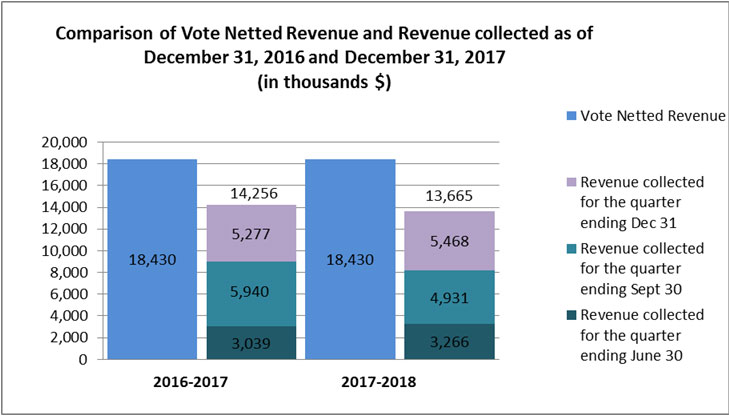Comparison of Vote Netted Revenue and Revenue collected as of December 31, 2016 and December 31, 2017 (in thousands $)