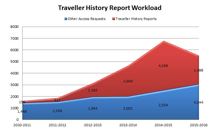 Traveller History Report Workload