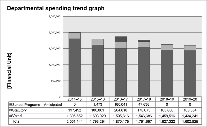 Figure 1: CBSA Spending Trend for Program Expenditures ($ thousands)