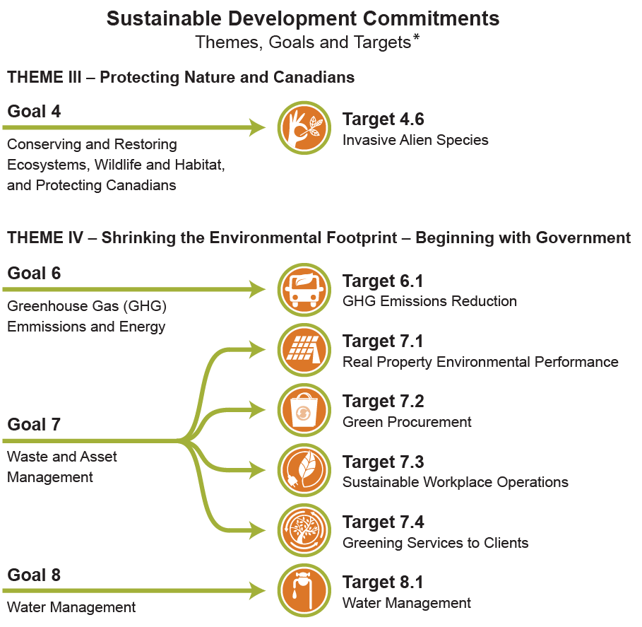 Archived - Sustainable Development Strategy 2014-2017