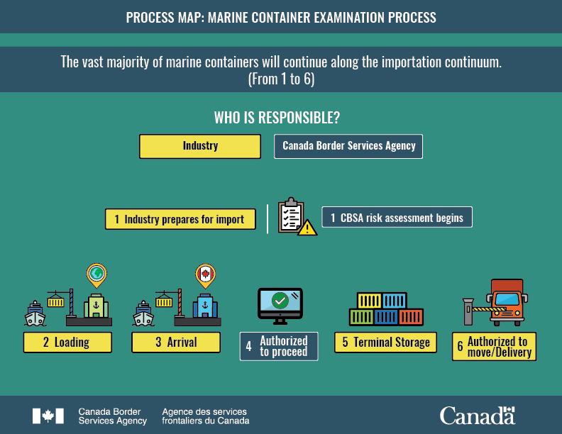 Marine Container Examination Process