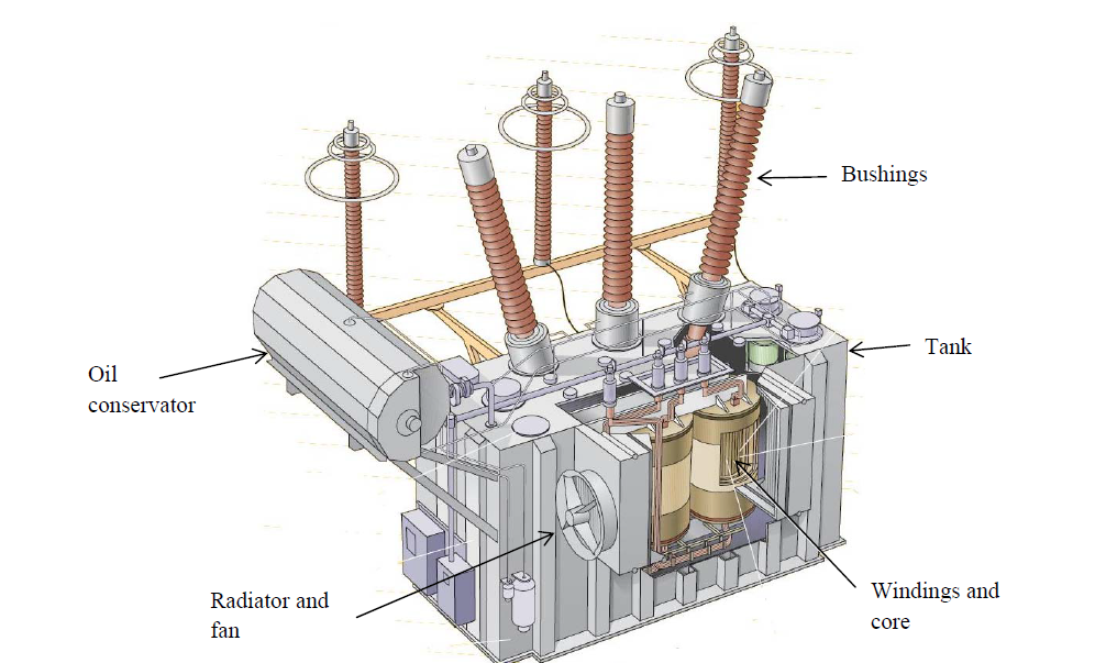 Certain Liquid Dielectric Transformers 2017 Expiry Review